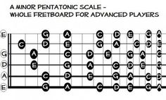 The Blues Scale vs. Pentatonic Minor on Guitar from my