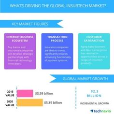 Global insurtech market forecast to grow at compound annual growth rate of more than 10% between 2016 and 2020, new report suggests