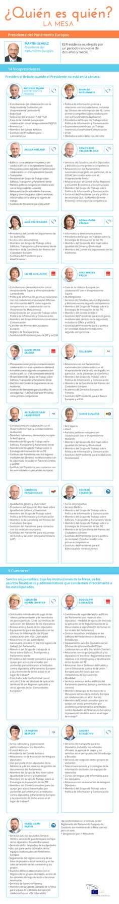 Los eurodiputados eligieron a Martin Schulz como Presidente del Parlamento Europeo, también eligieron a los catorce Vicepresidentes, y a los cinco cuestores, responsables estos últimos de las cuestiones administrativas y financieras. La ilustración que acompaña esta información detalla quién es quién en la Eurocámara. (23/01/2015)