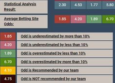 Bet Of The Day, Statistical Data, Soccer Predictions, Football Match, Games, Free, Period, Tips, Gaming