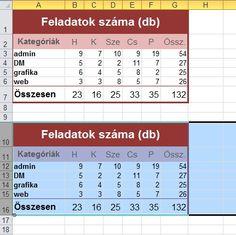 Periodic Table, Diagram, Periodic Table Chart, Periotic Table