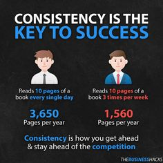 Consistency and long term thinking pay off. - Even small actions repeated day in day out add up. - Follow @thebusinesshacks for more. Motivational Quotes For Success, Meaningful Quotes, Inspirational Quotes, Quotes Positive, Growth Mindset Posters, Success Mantra, Study Motivation Quotes, Day Book, Business Quotes
