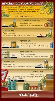 For knowing what oil to use. | 27 Diagrams That Will Make You A Better Cook