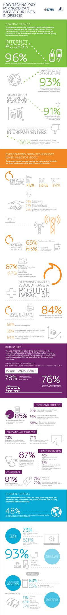 Infographic for Ericsson's survey on how technology for good can impact our lives in Greece. English version