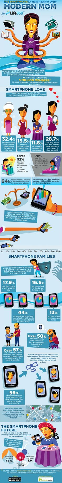 Just 15 years ago cell phones were rare, 3x as big and didn't do nearly as many cool things. We used our phones just to talk. These days though, more and more people are getting better and faster technology to help them keep up with their busy lives and families. It is easy to see why the Modern Mom is depending more and more on her smartphone.    Brought to you by life360.com.