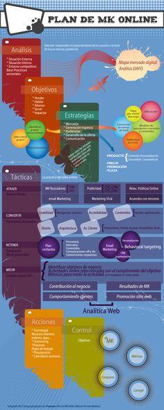 Cómo elaborar un plan de marketing online #infografía #infographic #marketing