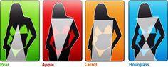 LE FORME DEL CORPO GUARDARSI ALLO SPECCHIO La forma fisica è un tratto caratteristico unico del nostro corpo, talmente unico da determinare anche la personalità di una donna.