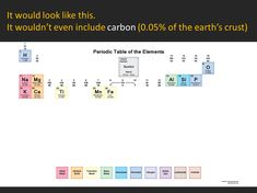 It would look like this. It wouldn't even include carbon of the earth's crust) Source: Max Tohline, a. Periodic Table Of The Elements, Gender Issues, Genderqueer, Oclock, Feminism, Dots, Science, Earth, Bending