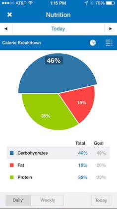 The Macros of Nutrition