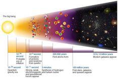 Always read more at:: http://www.ugcs.caltech.edu/~yukimoon/BigBang/BigBang.htm