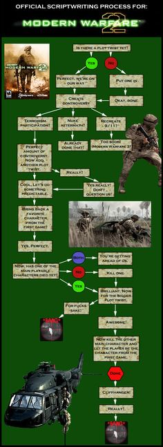 63 Best Call Of Duty Images Call Of Duty Duties Black Ops