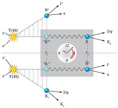 The combination of charge conjugation, parity, and time-reversal symmetry is known as CPT. And it must never be broken. Astronomy Science, Space And Astronomy, Weak Interaction, Clocks Forward, Physics Experiments, Gravitational Waves, Discover Magazine, Theoretical Physics, Theory Of Relativity