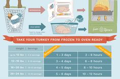 The Right Way to Thaw a Frozen Turkey