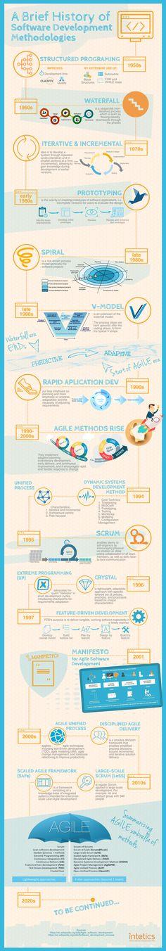 A Brief History of Software Development Methodologies