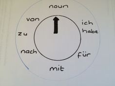 Primary Language Learning Today: Spin the wheel with German nouns and articles!