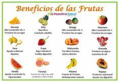 Los beneficios que tienen estas FRUTAS #fruta #salud #saludable #remedios #remediosnaturales