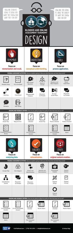 Blended and Online Assessment Taxonomy Infographic  #STEM #EdTech #eLearning #SkillsGap