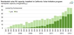 graph of residential solar PV capacity, as explained in the article text