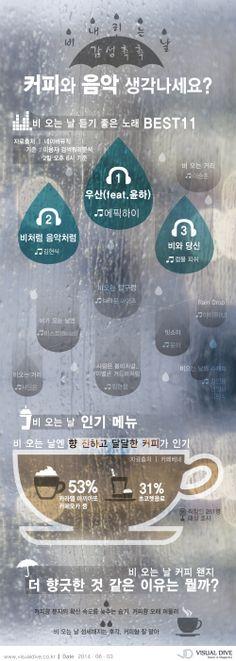 비 오는 날 감성촉촉 '커피'와 '음악' 생각나세요? 듣기좋은 노래 '우산', 인기음료 '카페모카' [인포그래픽] #rain / #Infographic ⓒ 비주얼다이브 무단 복사·전재·재배포 금지 Infographics, Beast, Rain, Coffee, Summer, Movie Posters, Rain Fall, Kaffee, Summer Time