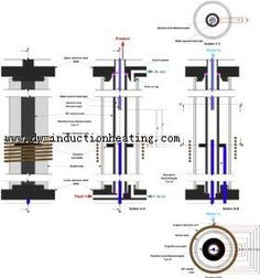 Induction furnace reactor Perhaps the most crucial decision in the design of the induction furnace reactor was the selection of the susceptor material. Graphite is a commonly used susceptor for high temperature applications as it has relatively high resistivity and can be used up to ca. 3300 K. It is also readily machined.