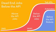 Since Amazon Mechanical Turk introduced automated task management on the web in 2005, there has been a rise of jobs controlled by software APIs. There is a growing disparity between workers who make the software (above the APIs) and those completing the tasks (below the APIs). Many jobs that can be parceled out via API will be vulnerable to robot automation, perhaps as soon as 2020.