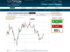 TopOption bietet im Handelsbereich einen Profichart für die technische Analyse an... #topoption #profichart