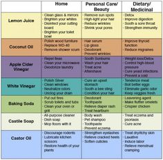 Because we live in a consumeristic society many of buy a lot of products that we really do not need. The truth is, there are a lot of things in your home that will do the job 10 times better than the expensive store bought products! Lemon Juice is an extremely effective detox product, it…