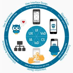UX Fields #UX #UXfields #UXareas