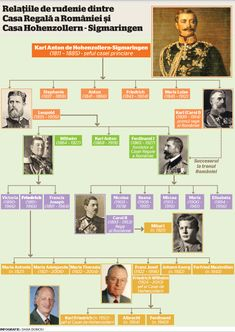 1 Decembrie, Romanian Royal Family, Royal Family Trees, Germany And Prussia, Ageing, World History, Catholic, The Past, Language