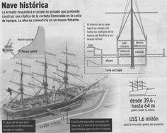corbeta esmeralda Armada, Sailing Ships, Monitor, Boat, War Of The Pacific, Virtual Museum, Emerald, Museums, Dinghy