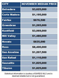 Marin by the Numbers Here are the median home sale prices by city for the month of November 2015. #novato #novatoca #novatorealestate #marin #marinrealestate #marinrealtor #novatorealtor #marinhomes
