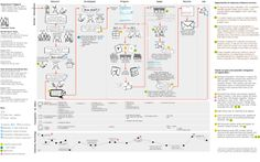 Mapping much different dimensions: client types / experience phases / journey / emotions during journey / touchpoints, interactions / points of delight / points of pain