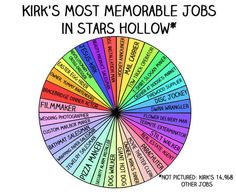 "Kirk's Most Memorable Jobs. 13 Charts All ""Gilmore Girls"" Fans Will Understand -- I miss this show so much!! I believe a marathon is needed..."