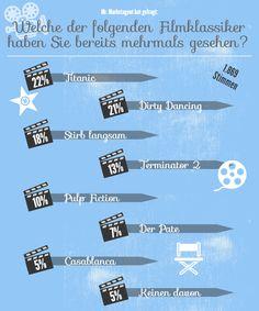 Welcher Filmklassiker ist eure Nummer Eins?