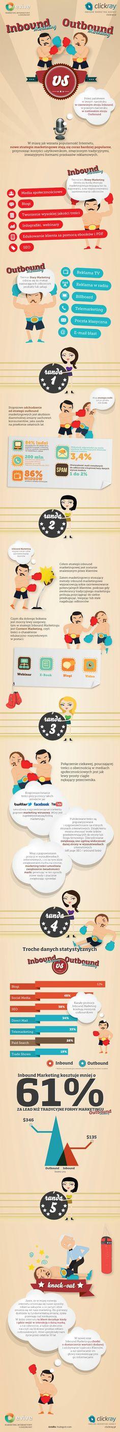 Ikonografika: Inbound marketing versus Outbound marketing