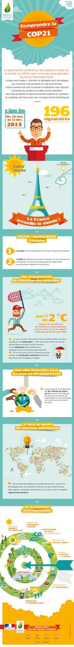 Infographie : Comprendre la COP 21 - Ministère du Développement durable