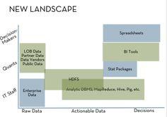 Data Science Landscape