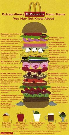 Infographic: Bizarre McDonalds Menu Items From Around the World. When you travel around the world, one thing that is hard to ignore is the differing McDonald's menus in each country. Some stick to the usual burgers and fries combos, while others have items that fit right in with their culture.   In India, you can find McAloo Tikki Burgers, England has Bacon Rolls, and a McRice is available in parts of Asia.
