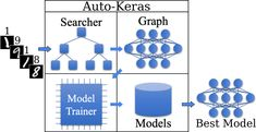 Auto-Keras: Tuning-free deep learning from R