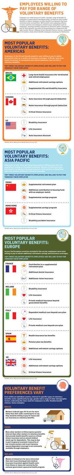 Employees willing to pay for a range of voluntary benefits. Most popular employee benefits - by country.