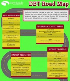 chipspace: DBT Skills Roadmap This infographic shows all of the key skills in Dialectical Behavior Therapy. DBT uses a lot of acronyms. For example PLEASE means the core skills for keeping your physical risk factors under control. They are PL (treat. Counseling Activities, Therapy Activities, School Counseling, Counseling Worksheets, Therapy Worksheets, Mindfulness Therapy, Mindfulness Activities, Mental Health Counseling, Teen Mental Health