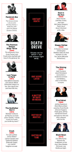 How Long Before a Kiss of Death Takes Hold in the Movies? / ( Photos: Everett Collection, MGM/Photofest, United Artists/Photofest, Paramount Pictures/Photofest, Selznick Releasing Organization/Photofest, Paramount Pictures, De Laurentiis Entertainment Group/Everett Collection, Fox Searchlight Pictures/Everett Collection)