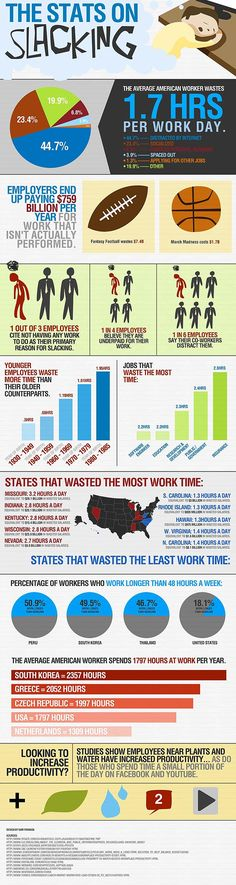 The Secret Life of Slackers (and it may be you if you're reading this) [Infographic]  Great data, albeit from 2011  http://www.bitrebels.com/lifestyle/are-you-secretly-a-slacker-infographic/