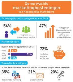 Marketingbudget Nederlandse marketeers. Budget, doelen en bestedingen 2013