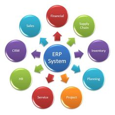 87 Best school ERP images