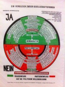 Tragetasche Organisation für direkte Demokratie durch Volksabstimmung - Staatsgalerie Stuttgart, Archiv Sohm - Joseph Beuys 1971