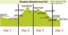 Guide to Hiking the Inca Trail: Tips and Packing List