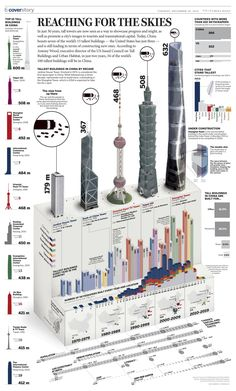 This infographic begins by providing a brief summary about skyscrapers around the world and China's leading industry in building the tallest buildings Unique Buildings, Amazing Buildings, Dubai Buildings, Information Architecture, Information Design, Information Visualization, Data Visualization, Futuristic Architecture, Architecture Details