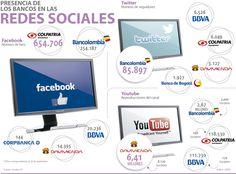 COMPARATIVO DE REDES SOCIALES BANCOS EN COLOMBIA