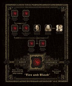 The Great Houses of Westeros - Game of Thrones House Targaryen